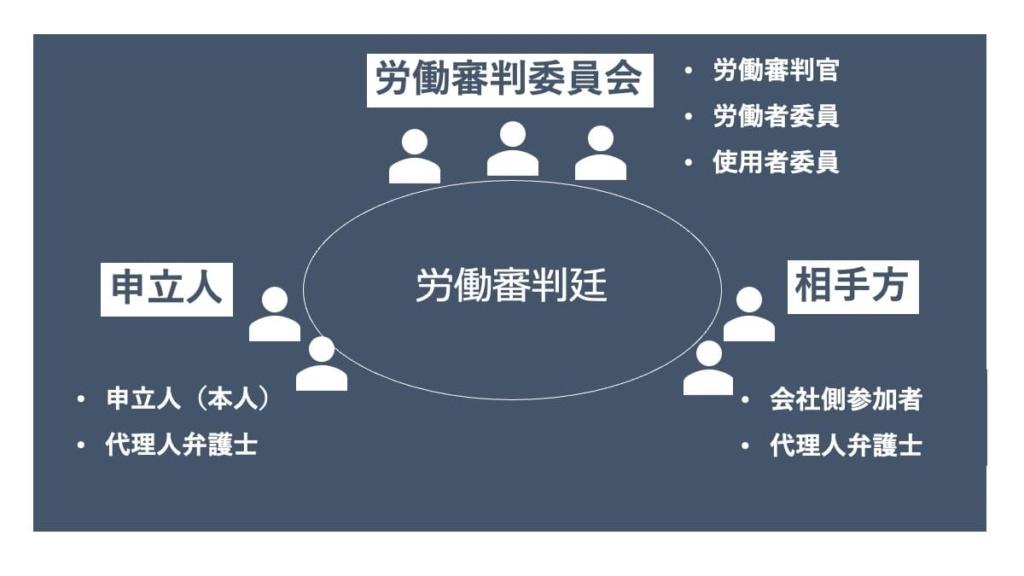 労働審判委員会