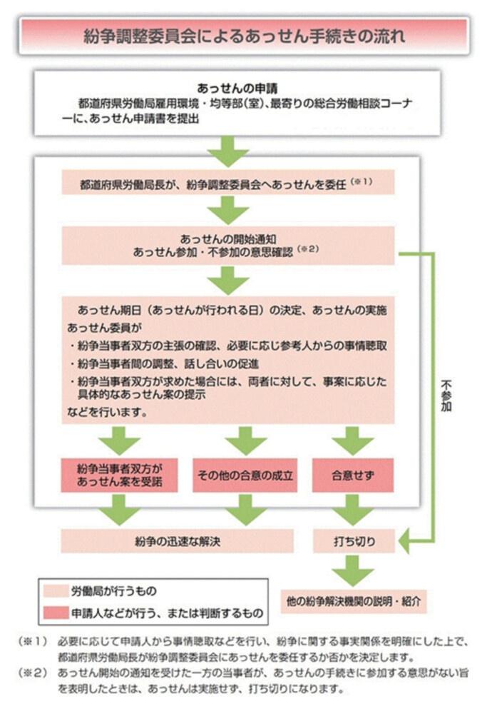紛争調整委員会によるあっせん(東京労働局)